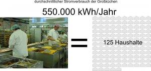 Haben Sie eine Vorstellung wie viel 550.000 kWh sind?