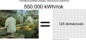 Jakou hodnotu má  550.000 kWh ?