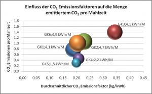 Einflusse der CO2 Emissionsfaktoren auf die CO2 Emissionen