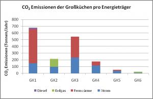 CO2 Emissionen der Großküchen