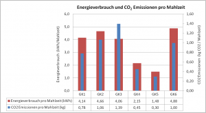 Energieverbrauch und CO2 Emissionen pro Mahlzeit