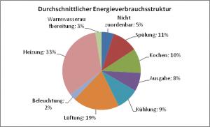 Energieverbracuh Großküchen