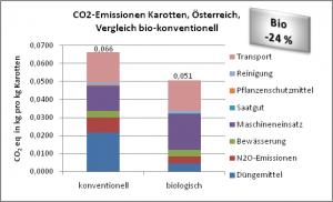 Ergebnisse_Karotten_AT_Vergleich_biokonv.png
