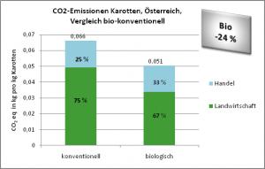 CO2 Emissionen Karotten, Österreich, bio-konv