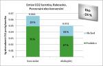 Ergebnisse_Karotten_AT_Vergleich_biokonv_CZ.png