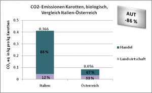 CO2- Emissionen Karotten, biologisch, Vergleich Italien-Österreich