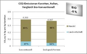 CO2-Emissionen Karotten, Italien, Vergleich bio-konventionell