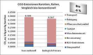 CO2-Emissionen Karotten, Österreich,  Vergleich bio-konventionell