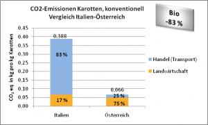 CO2-Emissionen konventionell-Karotten, Vergleich Italien-Österreich