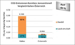 CO2-Emissionen Karotten, konventionell  Vergleich Italien-Österreich