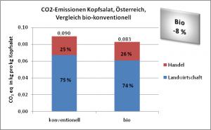 Ergebnisse_Kopfsalat_AT_Vergleich_biokonv.png