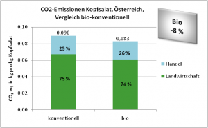 CO2-Emissionen Kopfsalat, Österreich, Vergleich bio-konventionell