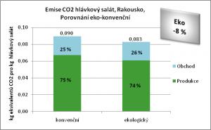 Ergebnisse_Kopfsalat_AT_Vergleich_biokonv_CZ.png