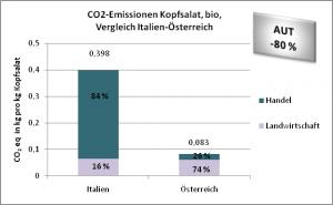 CO2-Emissionen Kopfsalat, bio, Vergleich Italien-Österreich