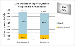 CO2-Emissionen Kopfsalat, Italien, Vergleich bio-konventionell