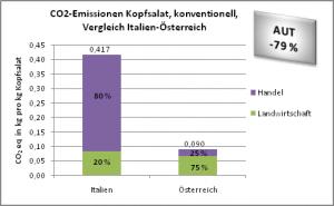 CO2-Emissionen konventionell-Kopfsalat, Vergleich Italien-Österreich
