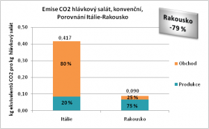 Emise CO2 hlávkový salát, konvenční,  Porovnání Itálie-Rakousko