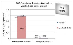Ergebnisse_Tomaten_AT_Vergleich_biokonv.png