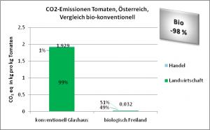 CO2-Emissionen Tomaten, Österreich, Vergleich bio-konventionell