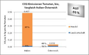 CO2-Emissionen bio-Tomaten, Vergleich Italien-Österreich