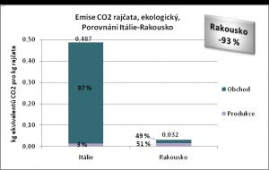 Emise CO2 rajčata, ekologický, Porovnání Itálie-Rakousko