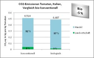 CO2-Emissionen Tomaten, Italien, Vergleich bio-konventionell