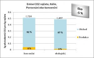 Emise CO2 rajčata, Itálie,  Porovnání eko-konvenční