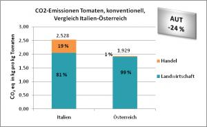 CO2-Emissionen Tomaten, konventionell, Vergleich Italien-Österreich