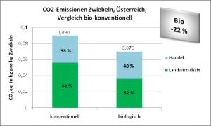 CO2-Emissionen Zwiebeln, Österreich, Vergleich bio-konventionell