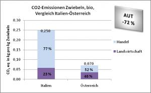 CO2-Emissionen bio-Zwiebeln, Vergleich Italien-Österreich