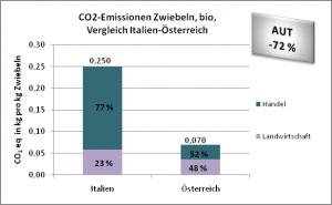 CO2-Emissionen Zwiebeln, bio, Vergleich Italien-Österreich