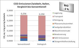 CO2-Emissionen Zwiebeln Italien,Vergleich konventionell-bio