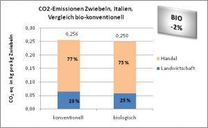CO2-Emissionen Zwiebeln, Italien, Vergleich bio-konventionell