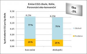 Emise CO2 cibule, Itálie, Porovnání eko-konvenční
