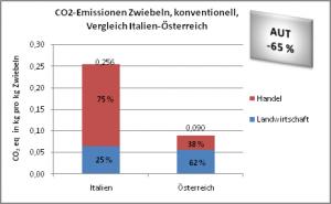 CO2-Emissionen konventionell Zwiebeln, Vergleich Italien-Österreich