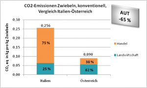 CO2-Emissionen Zwiebeln, konventionell, Vergleich Italien-Österreich