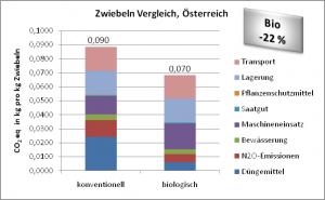 Zwiebeln Vergleich,Österreich