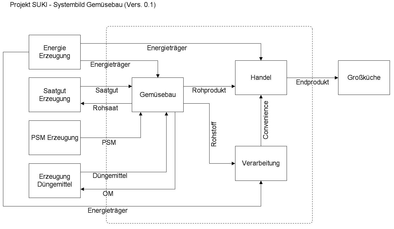 Berühmt Systemdiagramm Ideen - Der Schaltplan - triangre.info